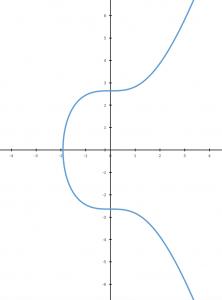 Bitcoin 101 elliptic curve