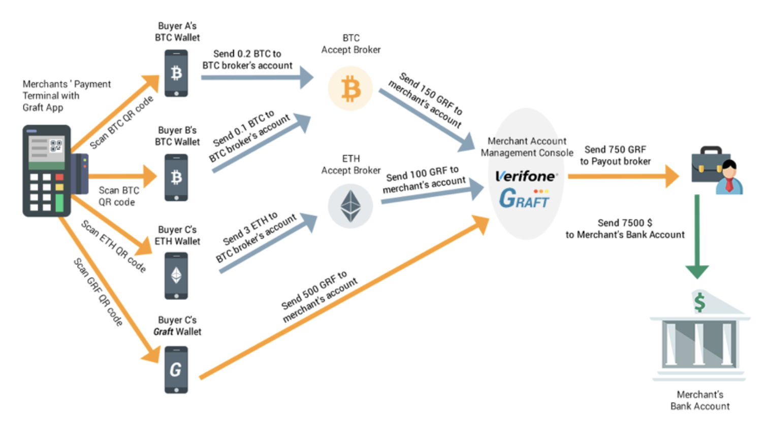 Graft Project Author At Graft Blockchain Page 2 Of 4