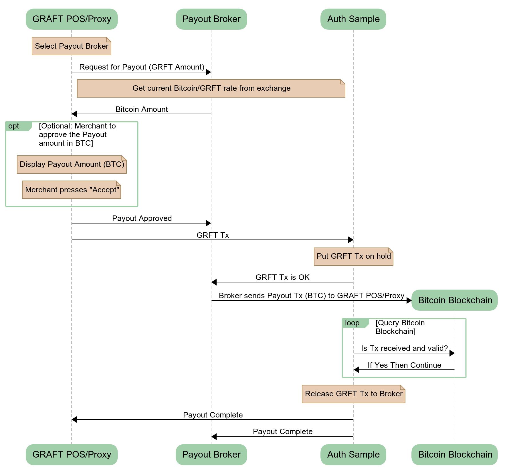 bitcoin transaction flow