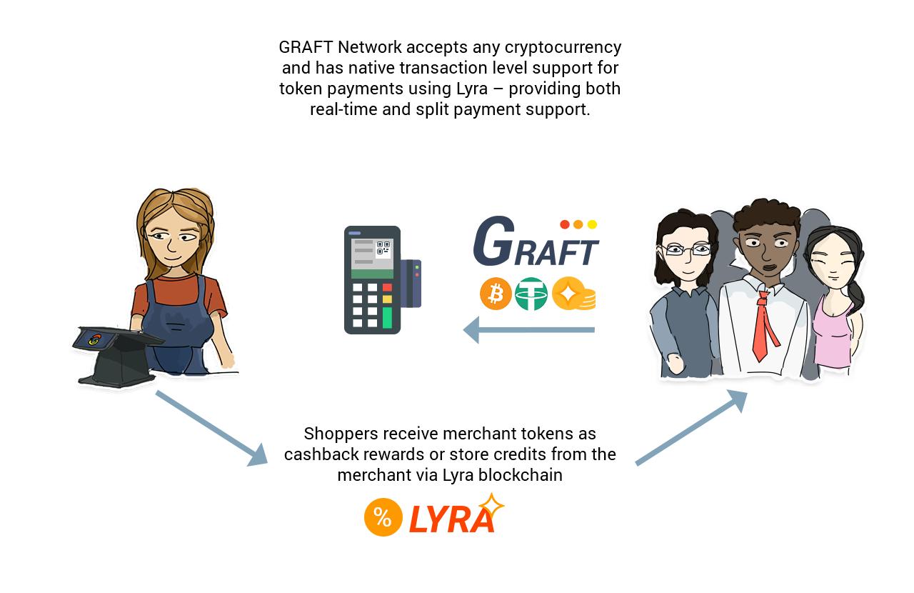Graft Blockchain Blog - Graft Blockchain